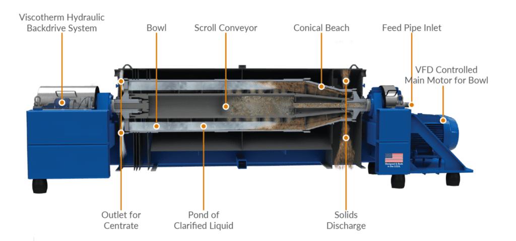 Schéma de fonctionnement de la centrifugeuse décanteur