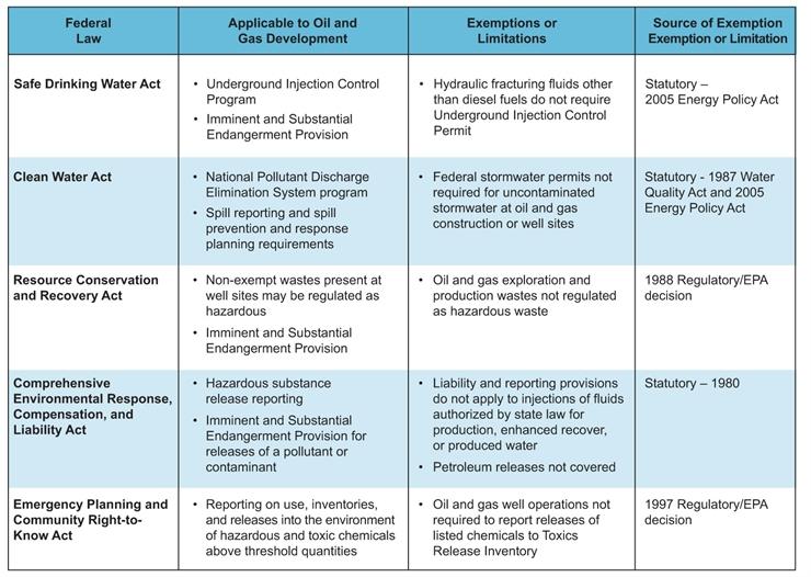 Lois de traitement des rejets industriels de dragage de l'EPA