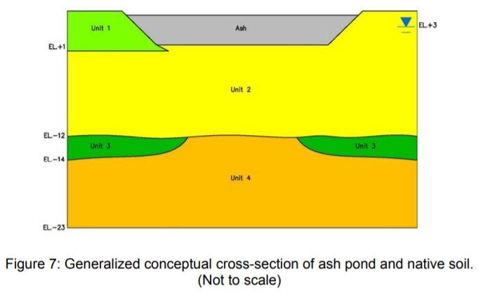 Cierre y deshidratación de un estanque de cenizas volantes