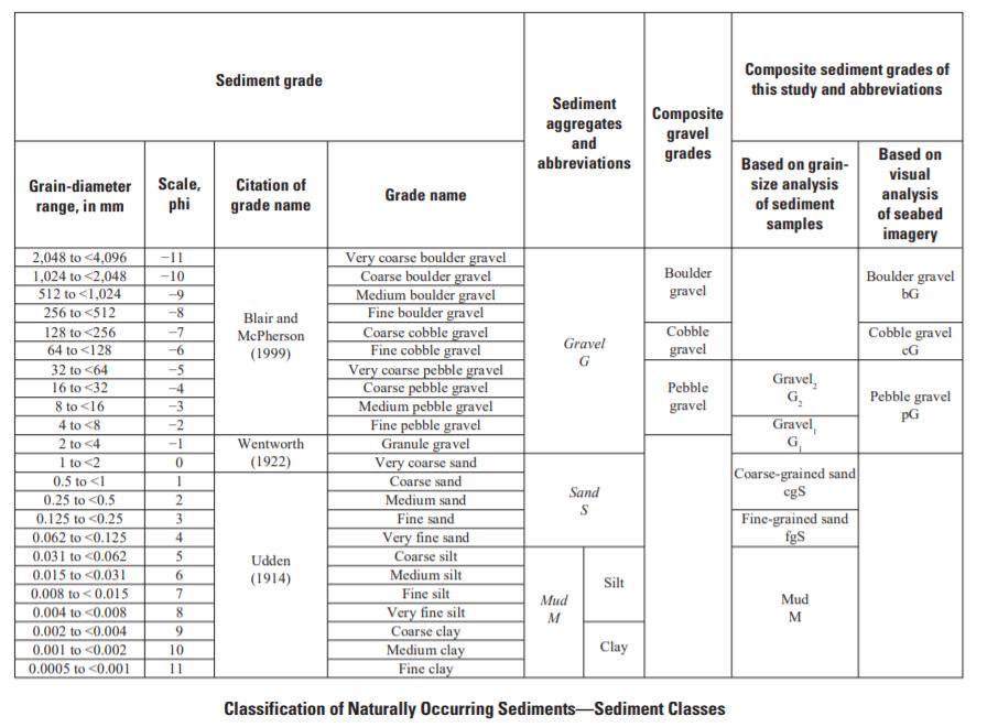 Classifications of sediment grains, sediment grades, composite sediment grades, and sediment aggregates