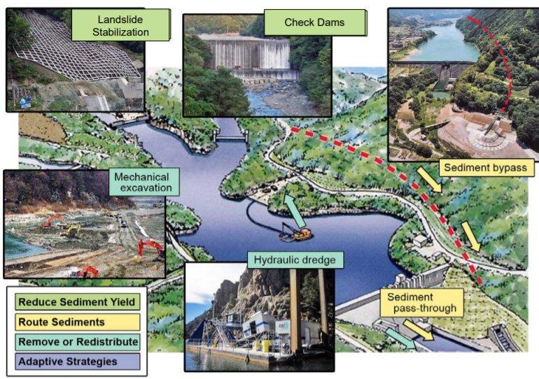 Planificación sostenible de la gestión de sedimentos