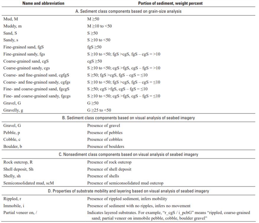 Sediment Classes Based on Grain-Size Analysis
