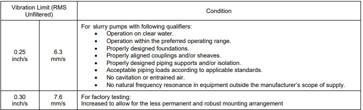 Setting Pump Monitoring Baseline Levels